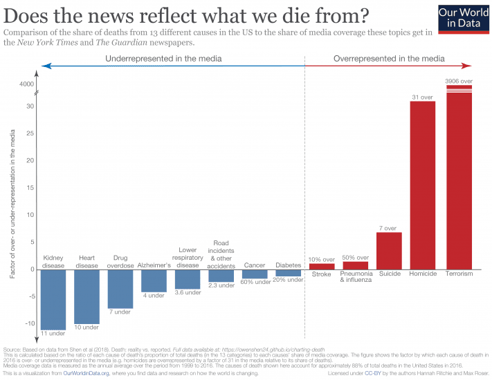 Bill Gates Posted the Real Causes of Death in the US That